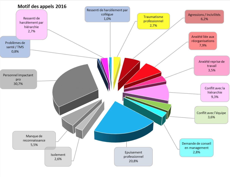 baromètre 2016