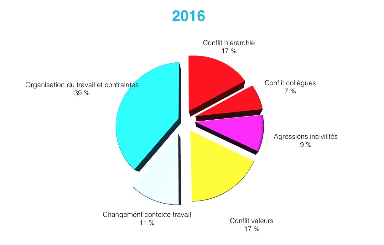 formage baromètre 2016