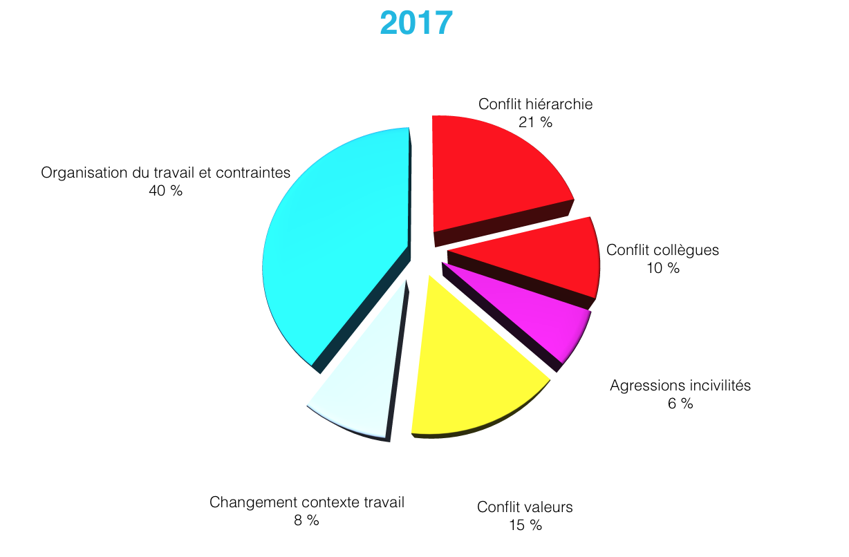 fromage baromètre 2017
